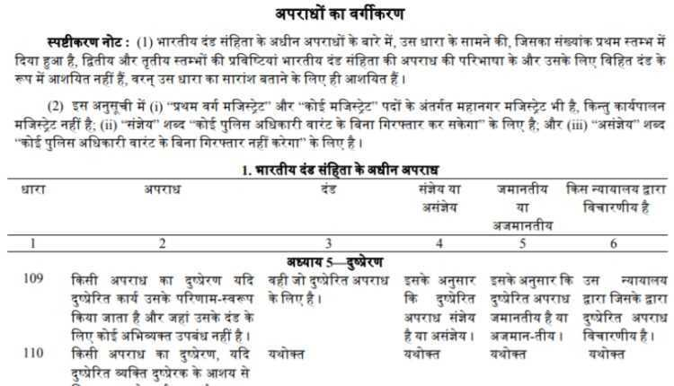 IPC Sections List PDF in Hindi Free Download
