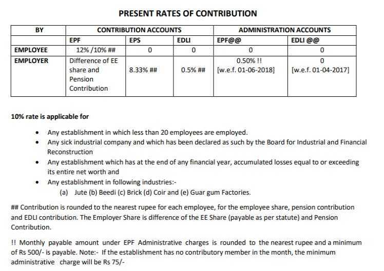 EPF Contribution Rate 2020-21 PDF