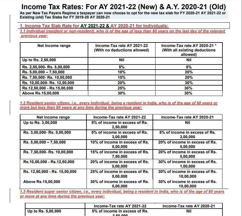 Income Tax Slab for AY 2020-21 PDF