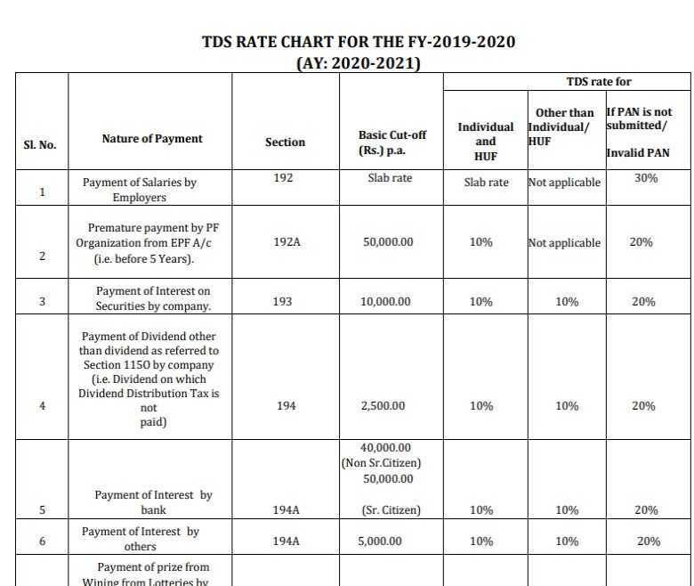 TDS Rates for AY 2020-21 PDF List