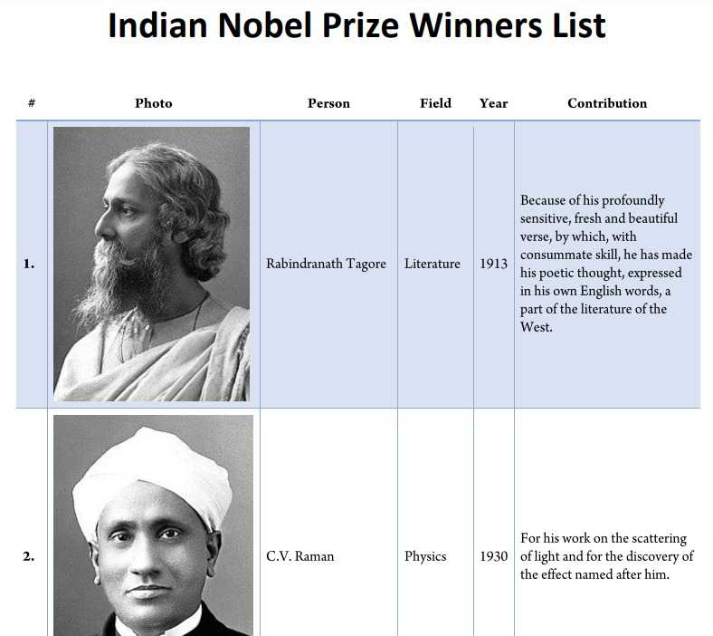 Indian Nobel Prize Winners List with Photo PDF