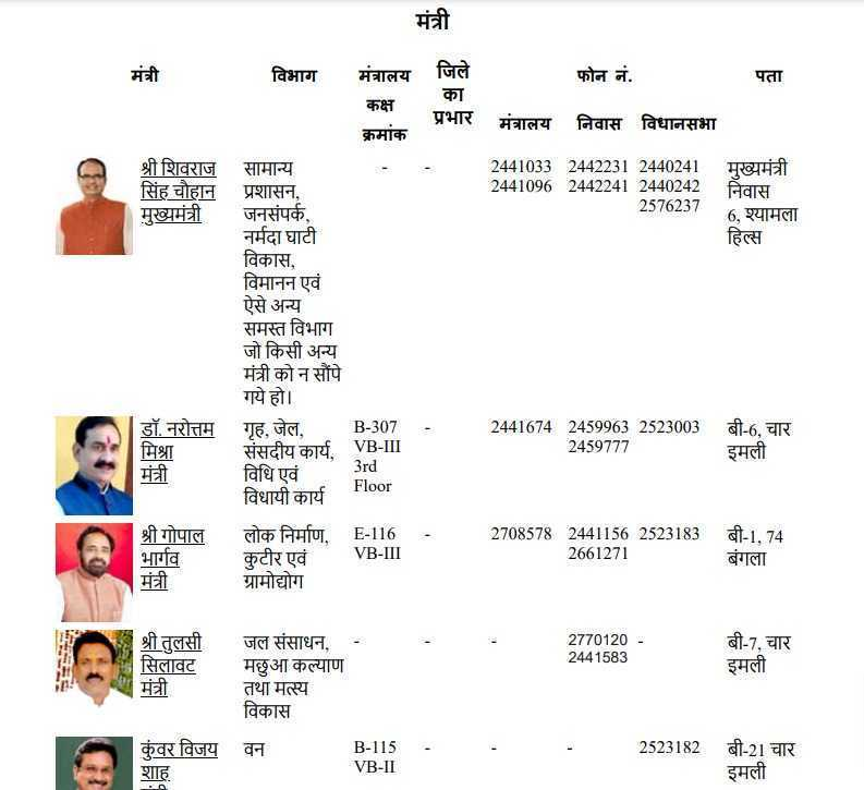 MP Cabinet Minister List 2020 PDF in Hindi