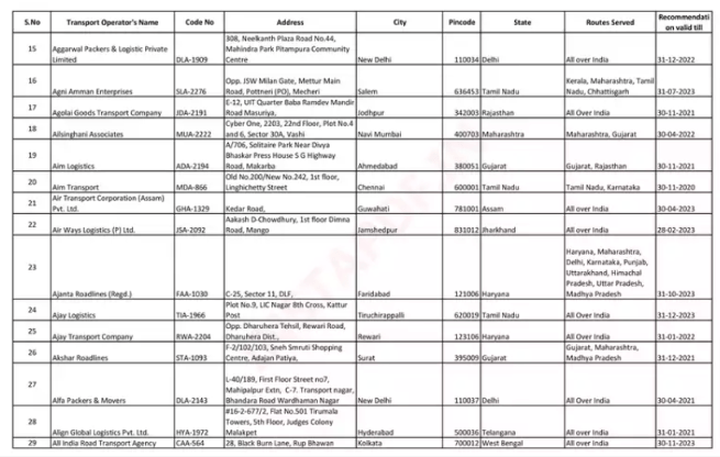IBA Approved List of Transporters 2021